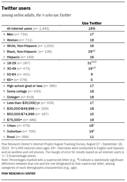 Dec 2013 Pew Internet and American Life Twitter data