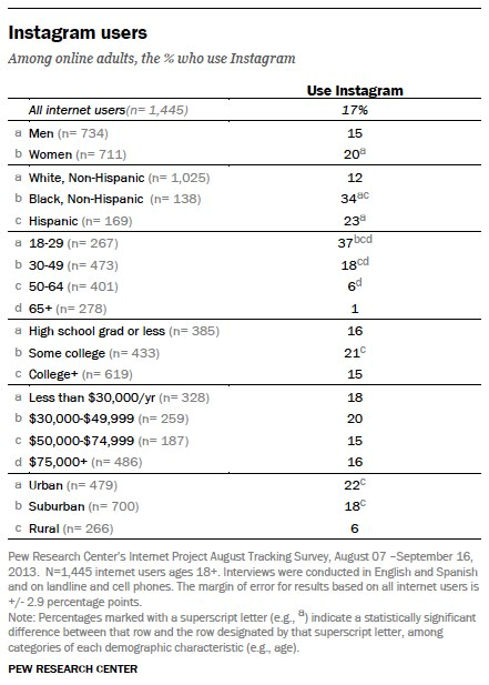Pew Internet and American Life Dec 2013 Instagram data