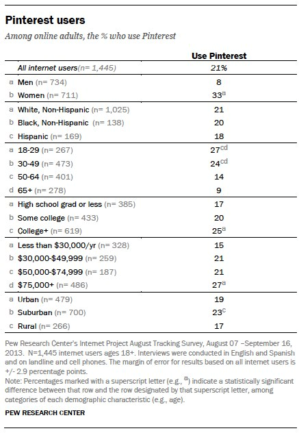 Pew Internet and American Life Dec 2013 Pinterest data