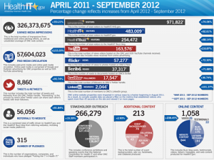 HealthIT.gov results infographic