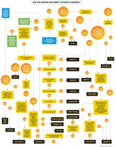 Infographic about how to pick a crowdfunding platform - Kickstarter vs Indiego vs others. Which is the best?